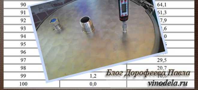 При какой температуре гнать самогон: до скольки градусов в кубе нагревать брагу